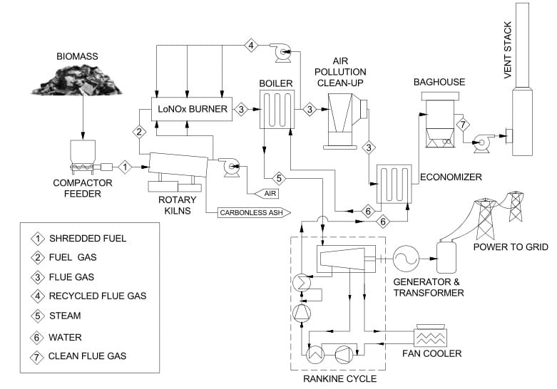 Process Description  Enviropower Renewable Inc